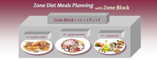 zone-diet-meals-plan